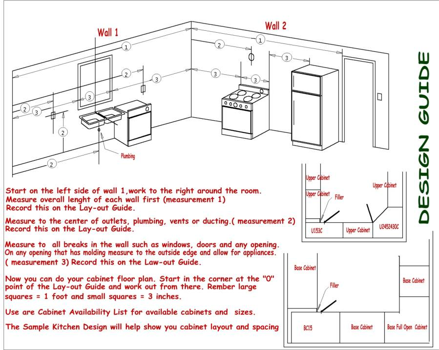Kitchen design guidlines for Kitchen design rules